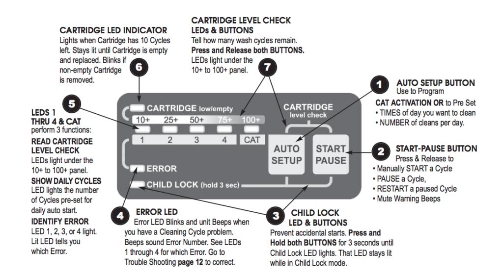 CatGenie Control Panel