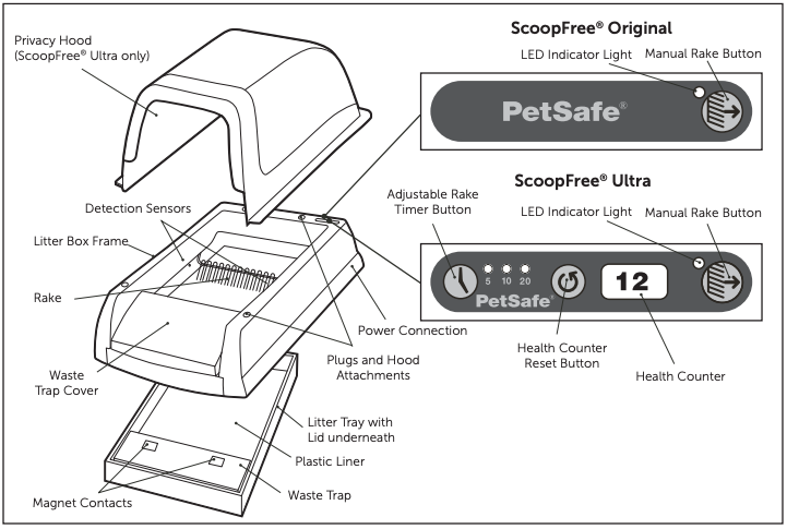 A diagram identifying each of the PetSafe ScoopFree Litter Box's features, controls and indicators.